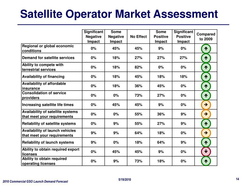 Satellite Operator Market Assessment