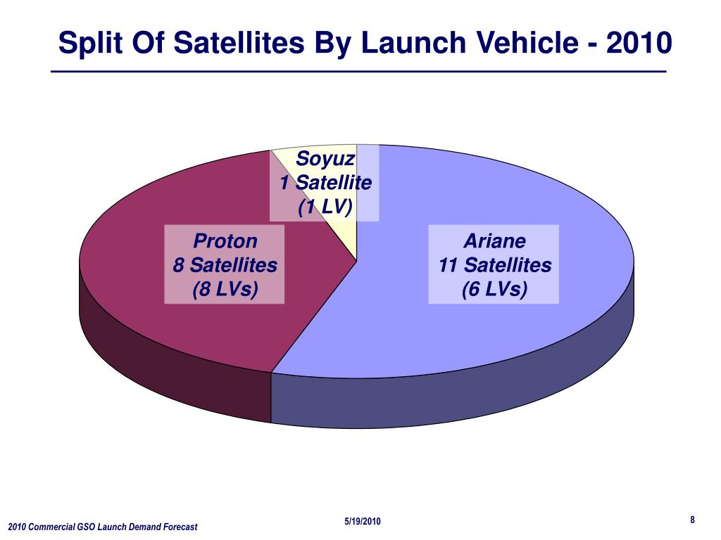 Split Of Satellites By Launch Vehicle - 2010