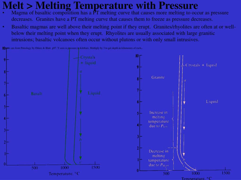 Melt > Melting Temperature with Pressure