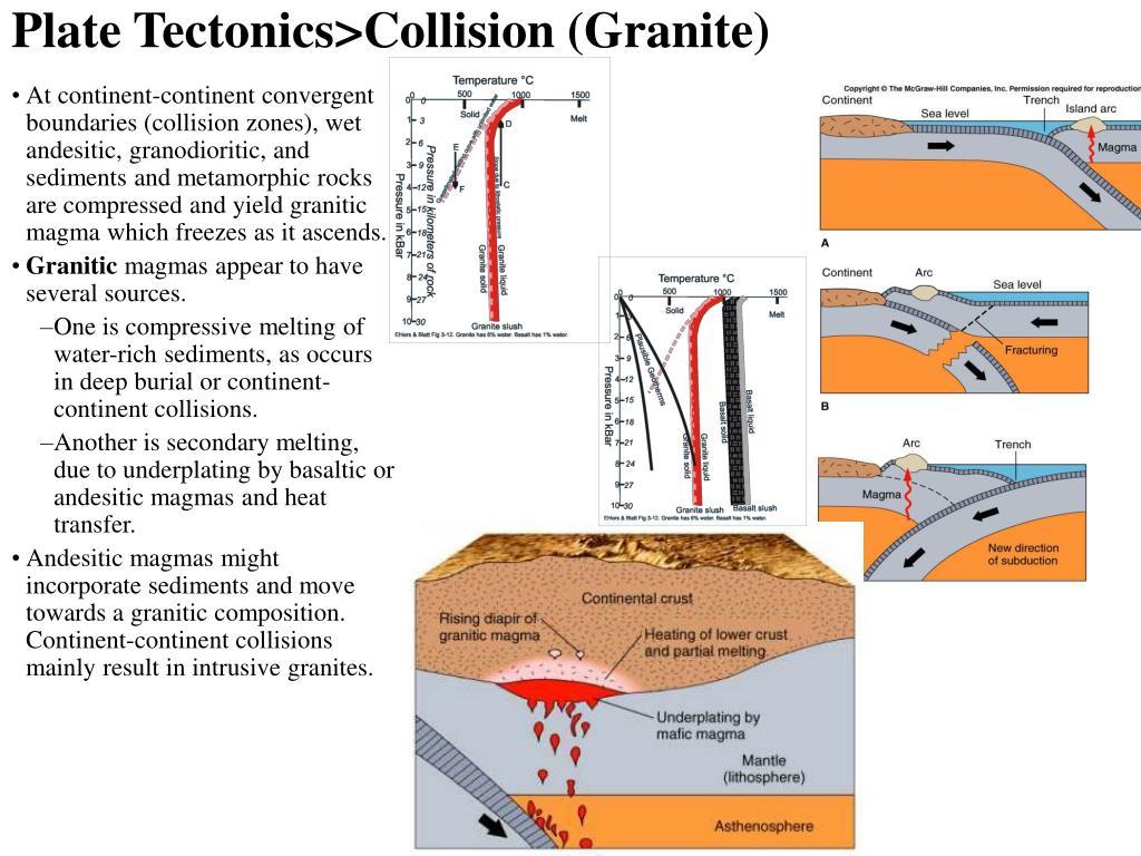 Plate Tectonics>Collision (Granite)