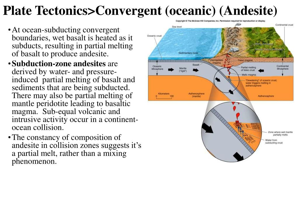Plate Tectonics>Convergent (oceanic) (Andesite)
