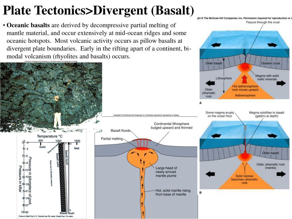 Plate Tectonics>Divergent (Basalt)