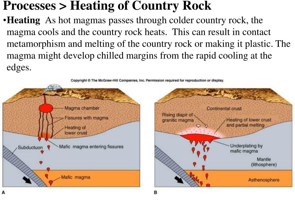 Processes > Heating of Country Rock