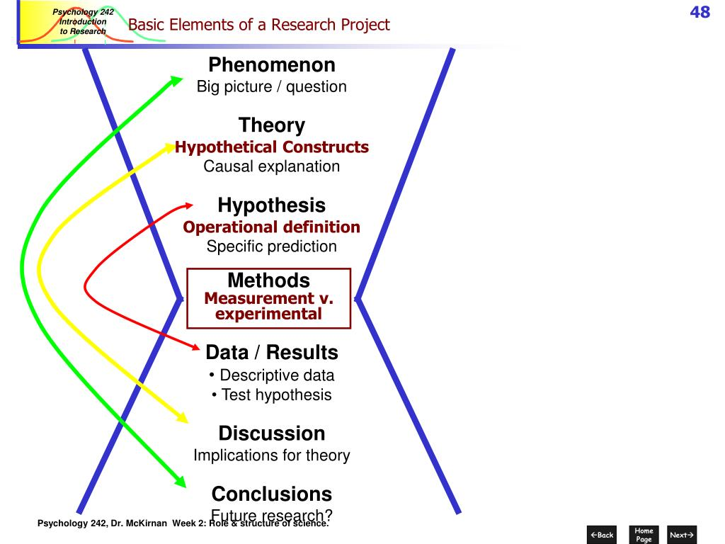 Basic Elements of a Research Project