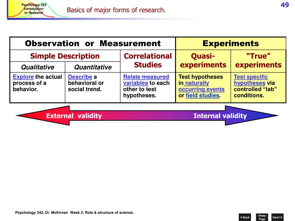Basics of major forms of research.