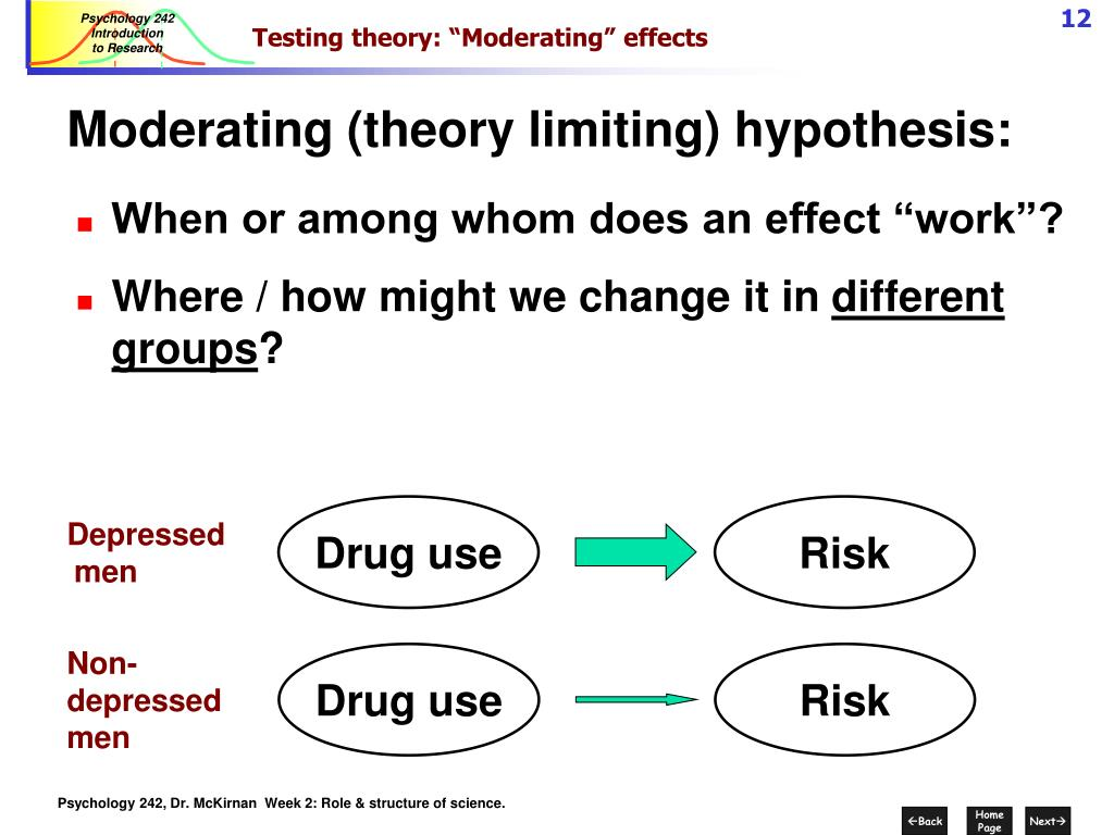 "Testing theory: ""Moderating"" effects"