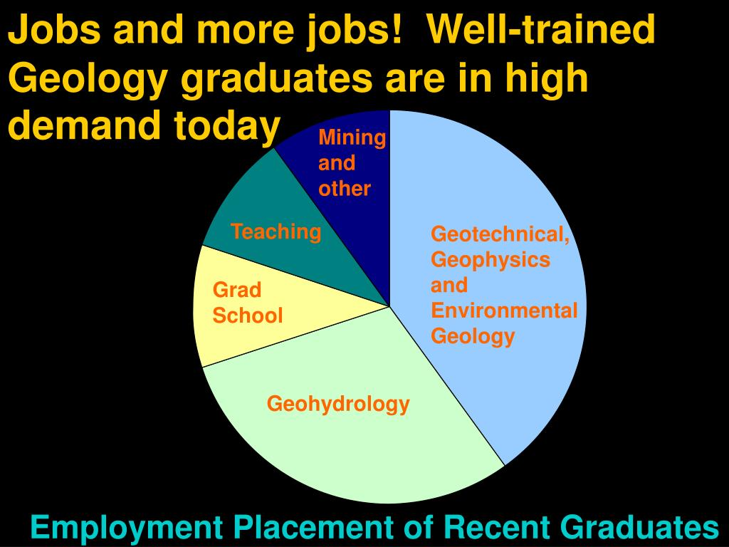Jobs and more jobs!  Well-trained Geology graduates are in high demand today