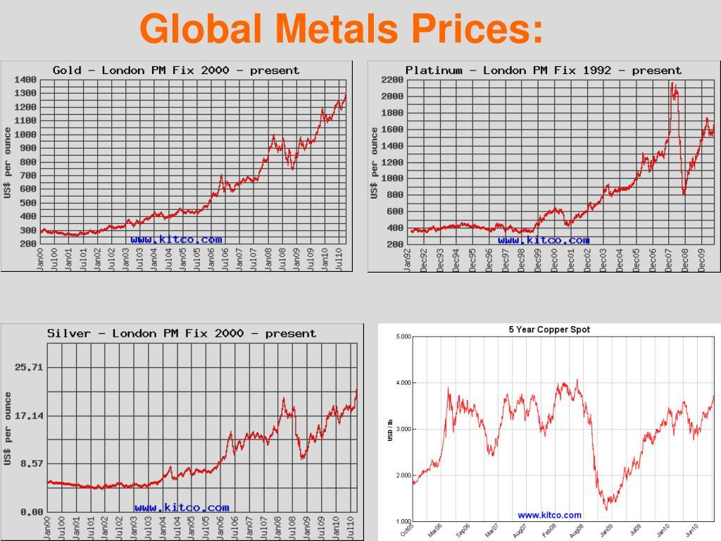 Global Metals Prices: