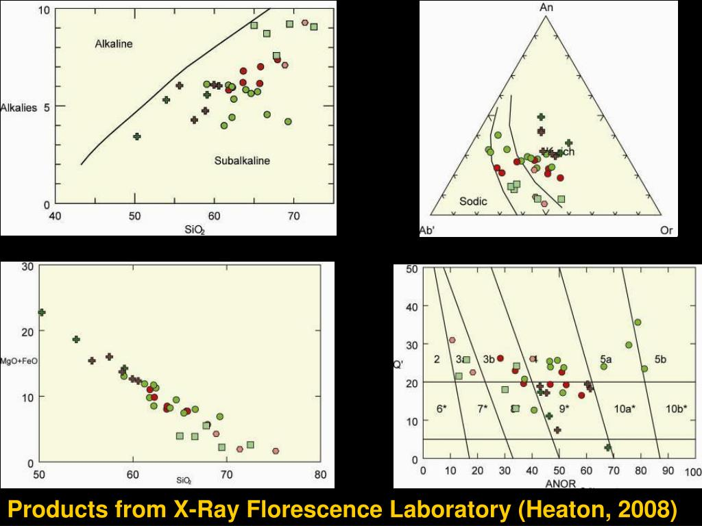 Products from X-Ray Florescence Laboratory (Heaton, 2008)