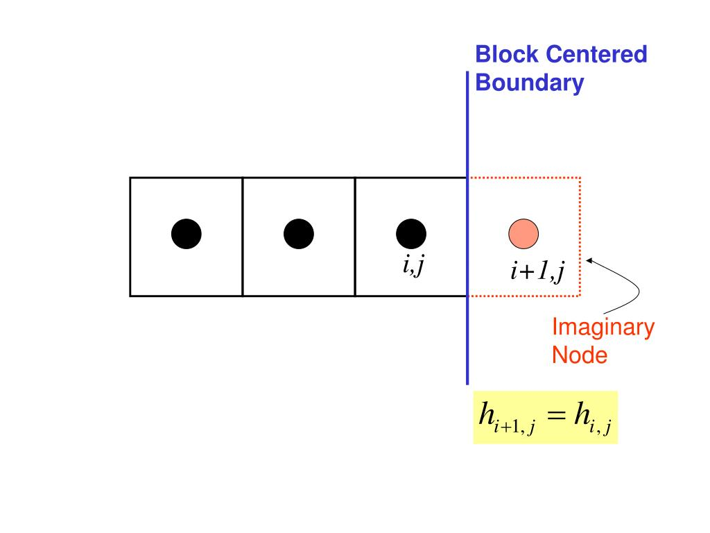 Block Centered