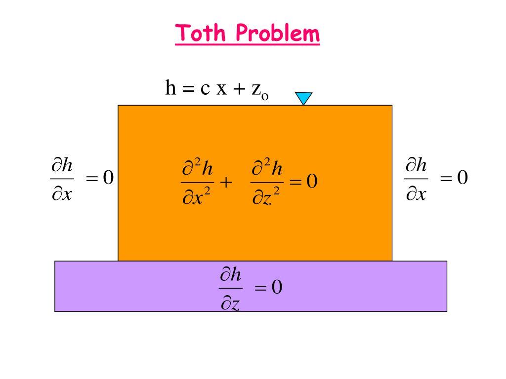 Toth Problem