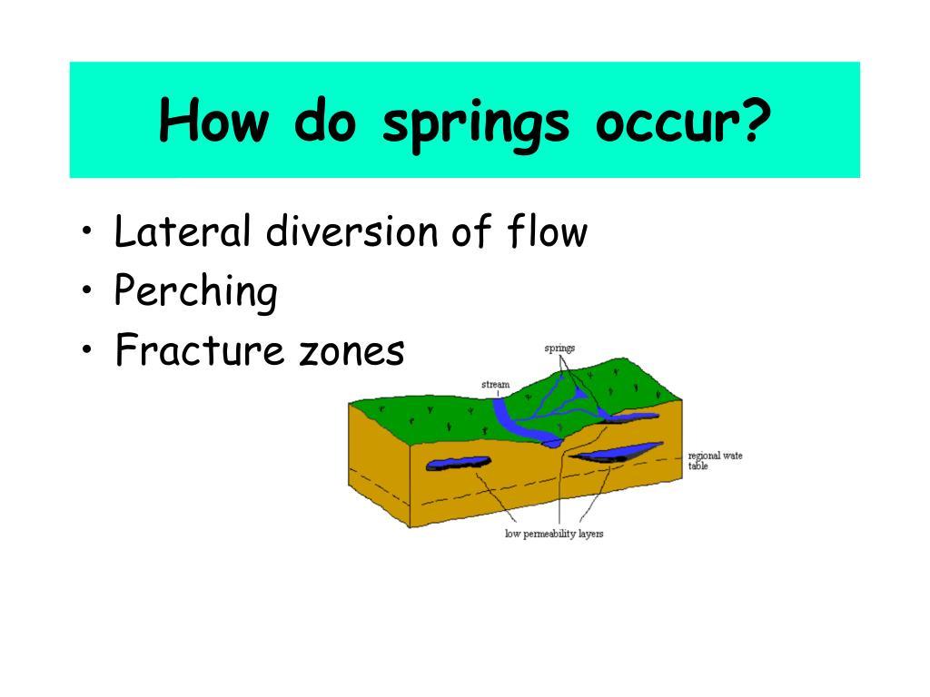 How do springs occur?
