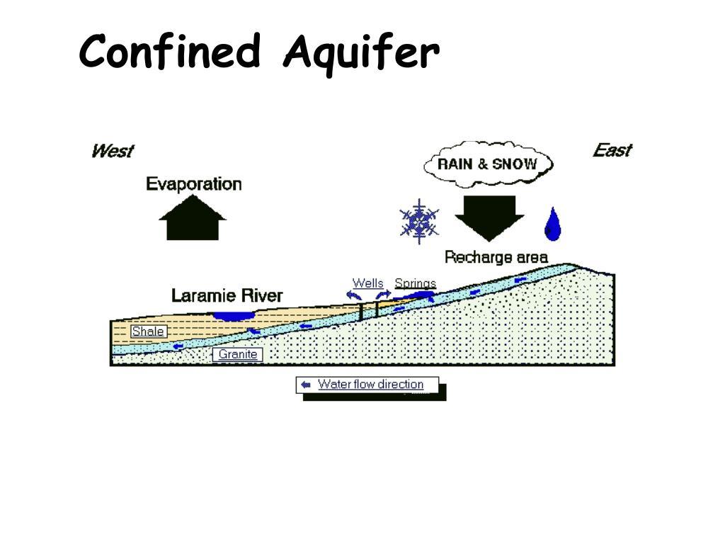 Confined Aquifer
