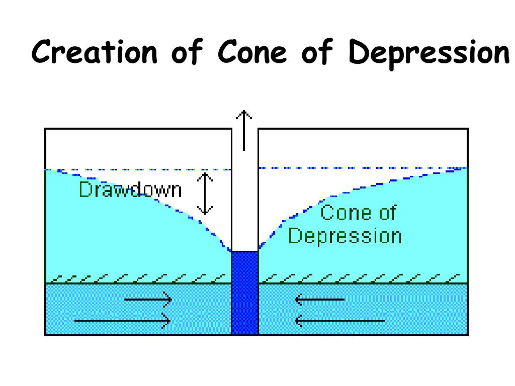 Creation of Cone of Depression