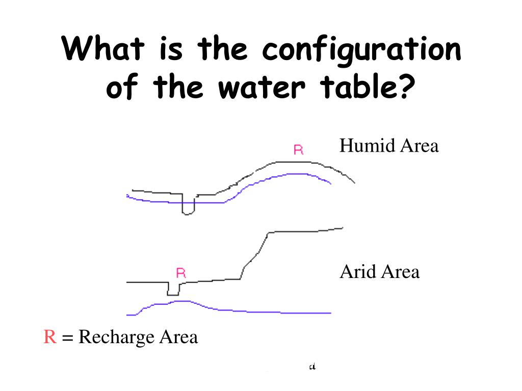 What is the configuration of the water table?
