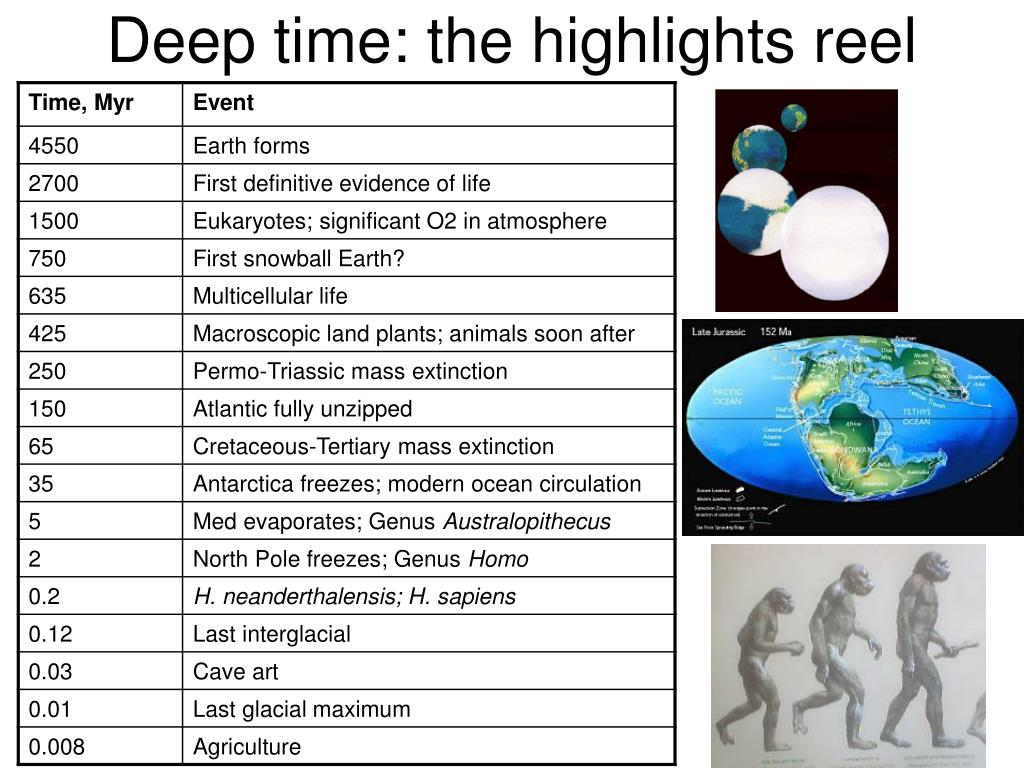 Deep time: the highlights reel