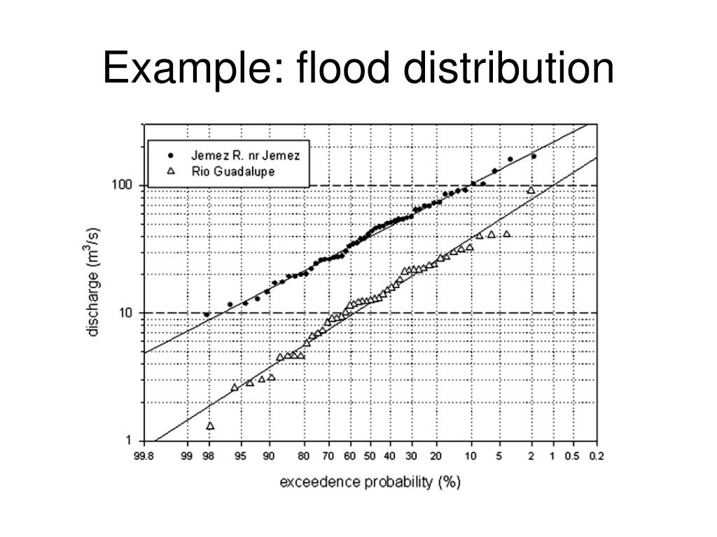 Example: flood distribution