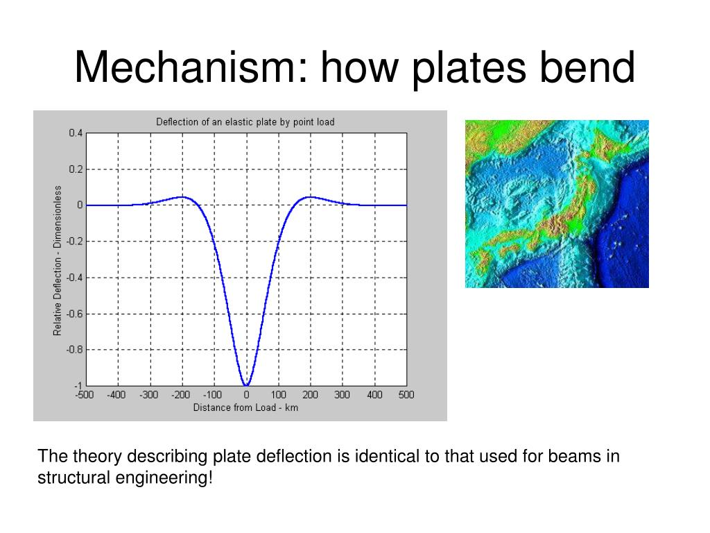 Mechanism: how plates bend