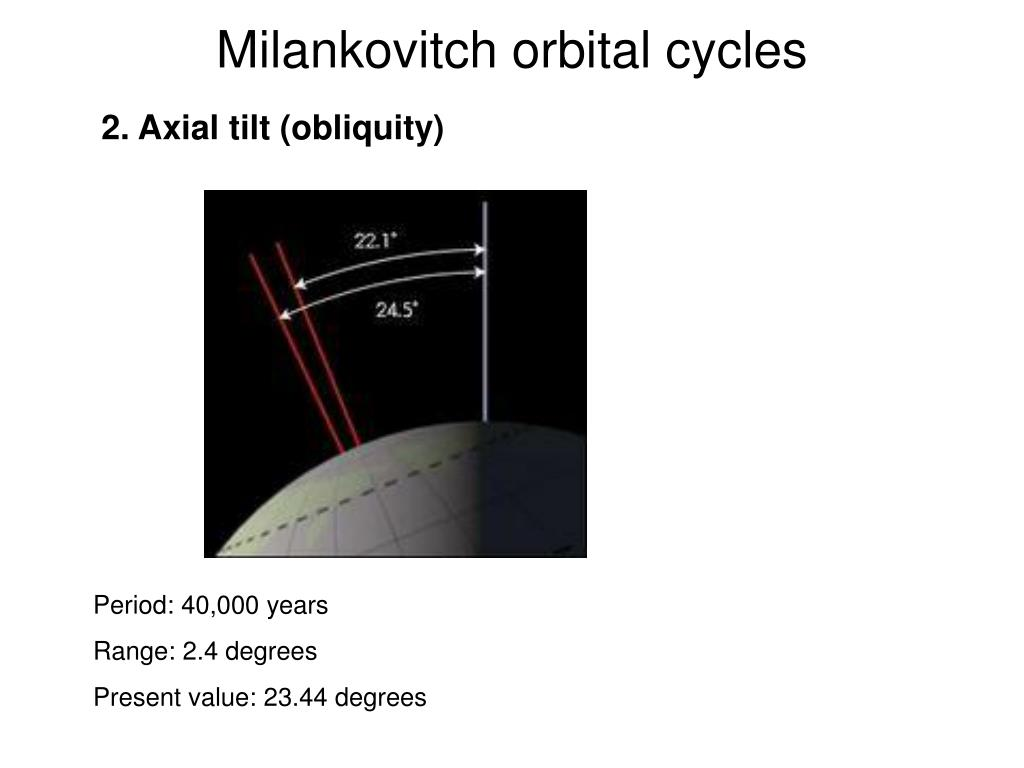 Milankovitch orbital cycles