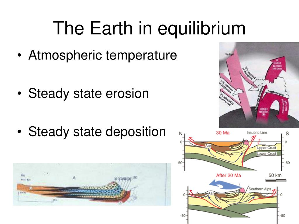 The Earth in equilibrium