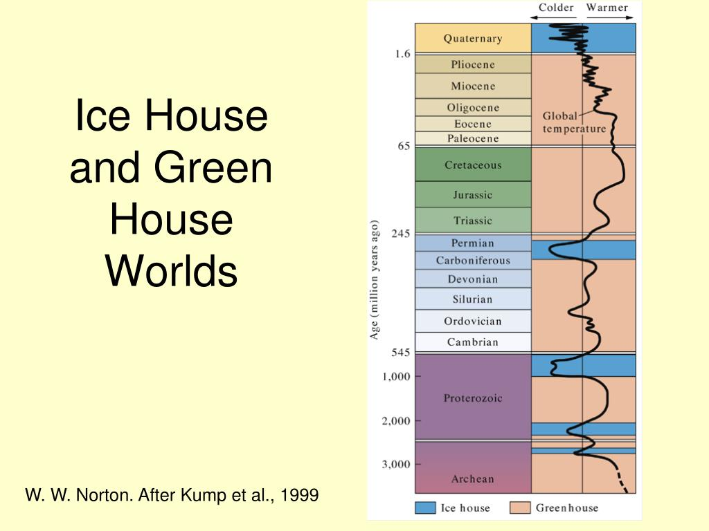 Ice House and Green House Worlds