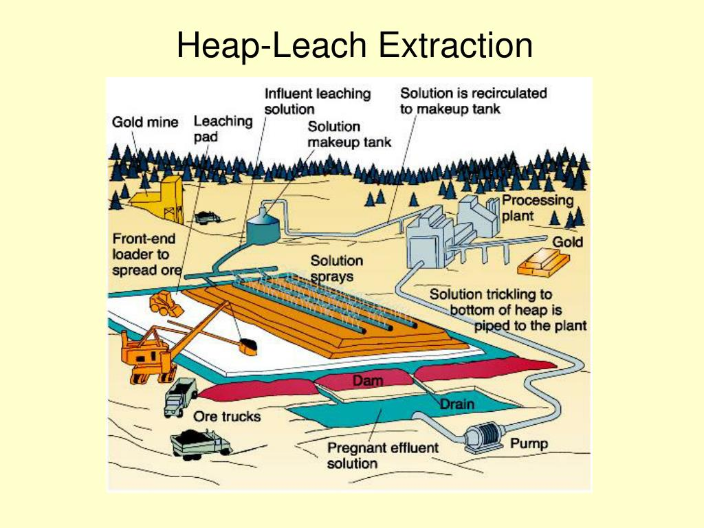 Heap-Leach Extraction