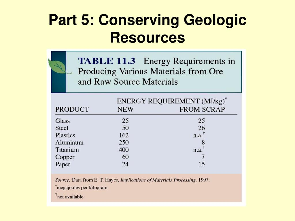 Part 5: Conserving Geologic Resources