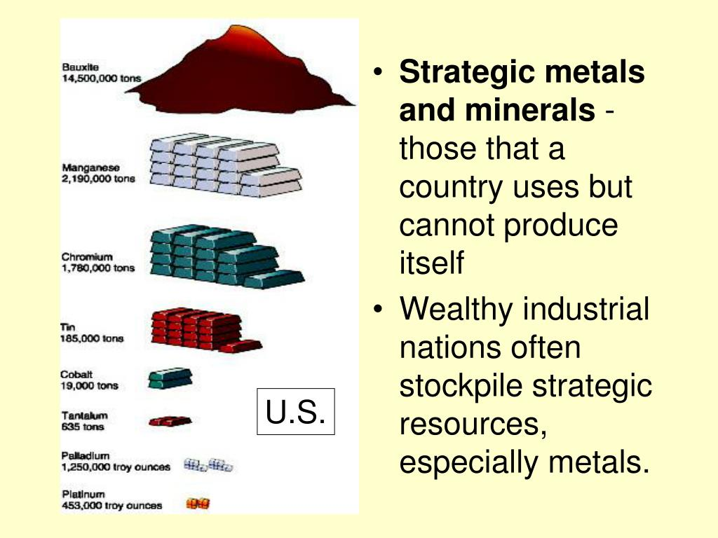 Strategic metals and minerals