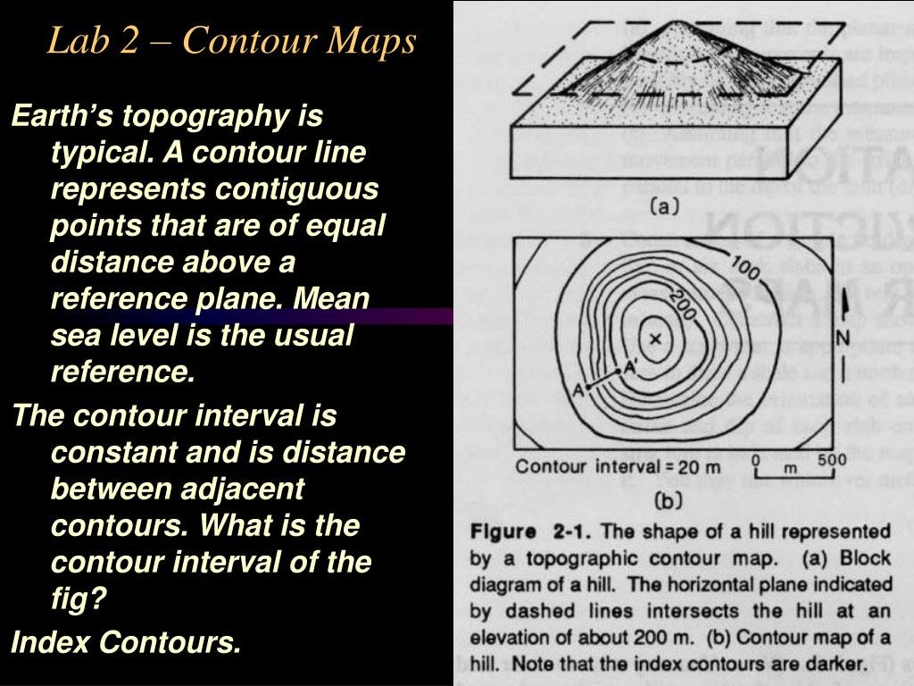 Earth's topography is typical. A contour line represents contiguous points that are of equal distance above a reference plane. Mean sea level is the usual reference.