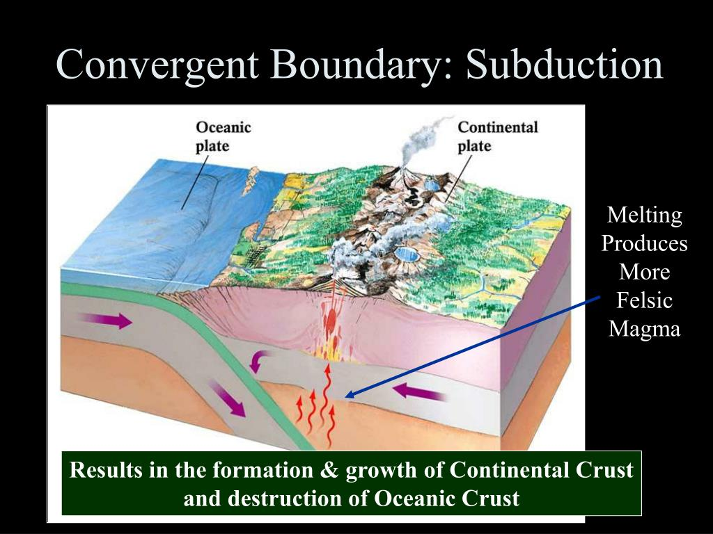 Convergent Boundary: Subduction