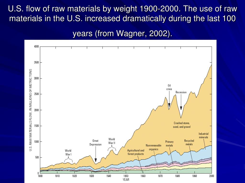 U.S. flow of raw materials by weight 1900-2000. The use of raw materials in the U.S. increased dramatically during the last 100 years (from Wagner, 2002).