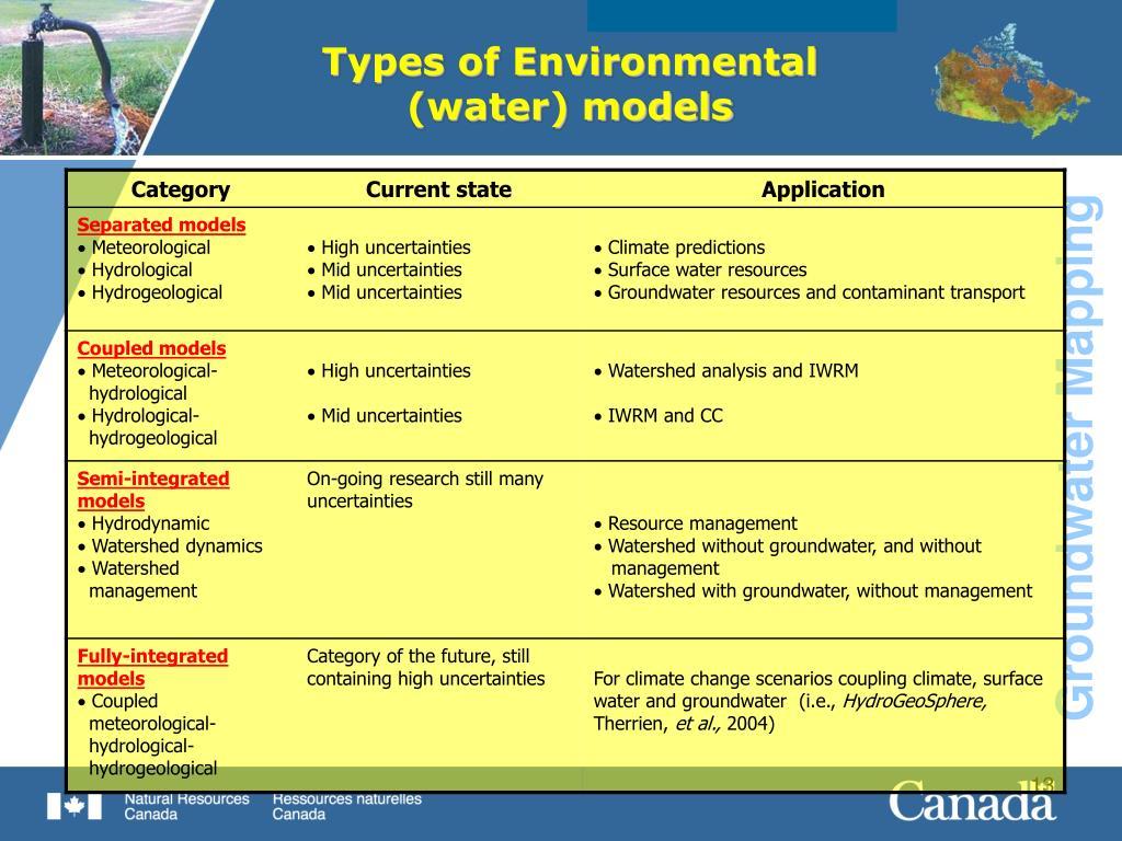 Types of Environmental