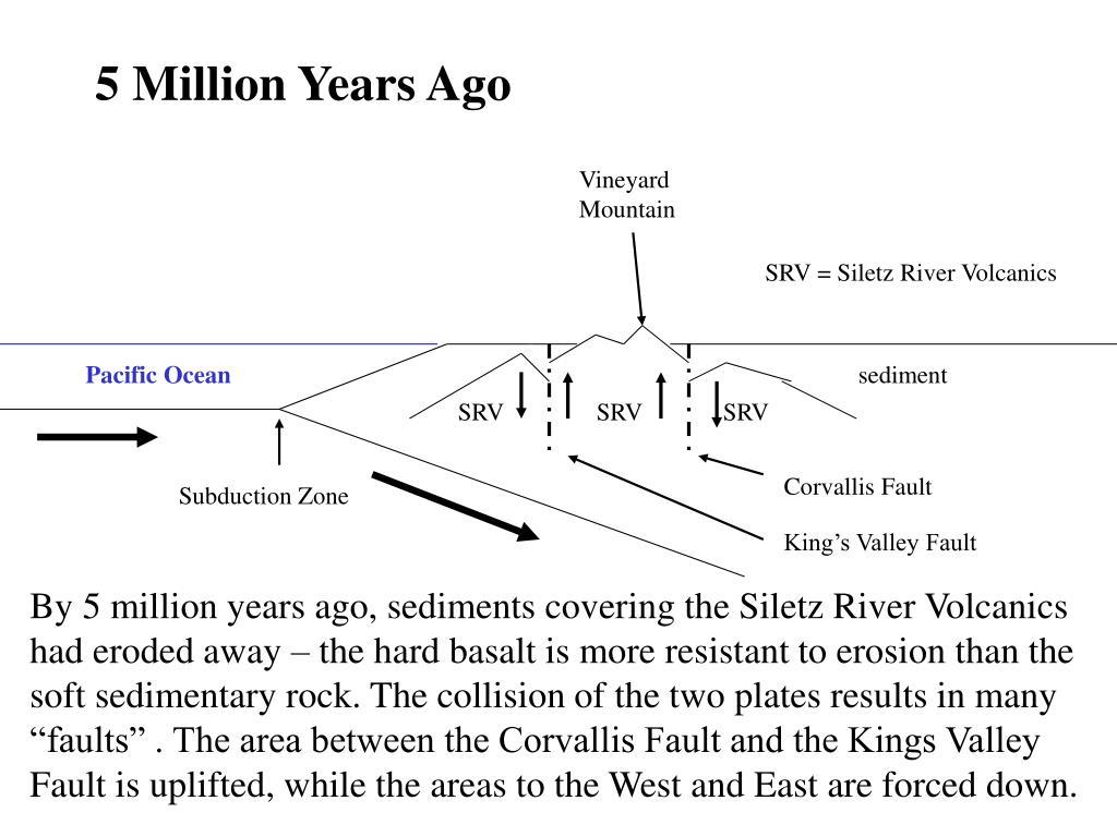 5 Million Years Ago