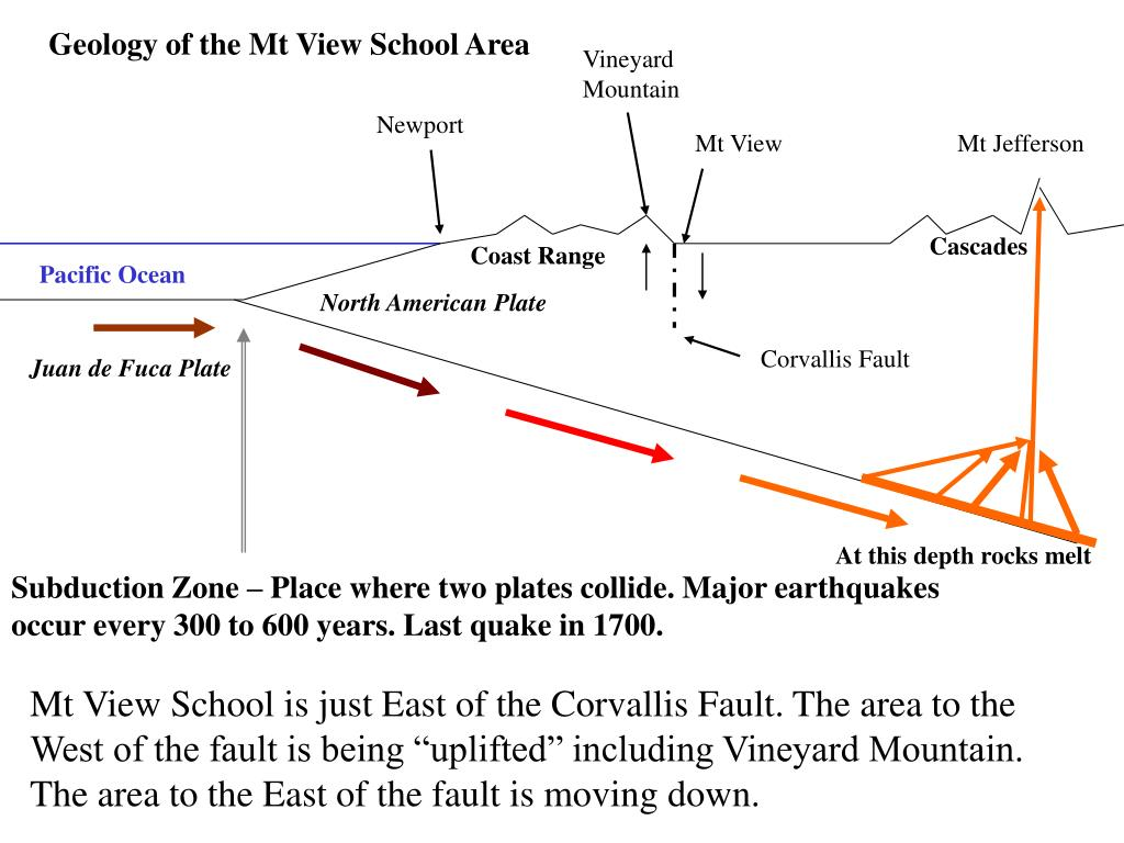 Geology of the Mt View School Area