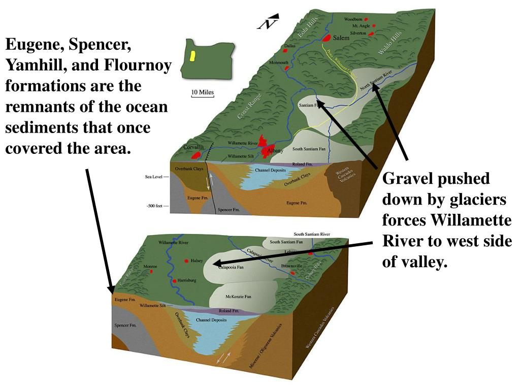 Eugene, Spencer, Yamhill, and Flournoy formations are the remnants of the ocean sediments that once covered the area.