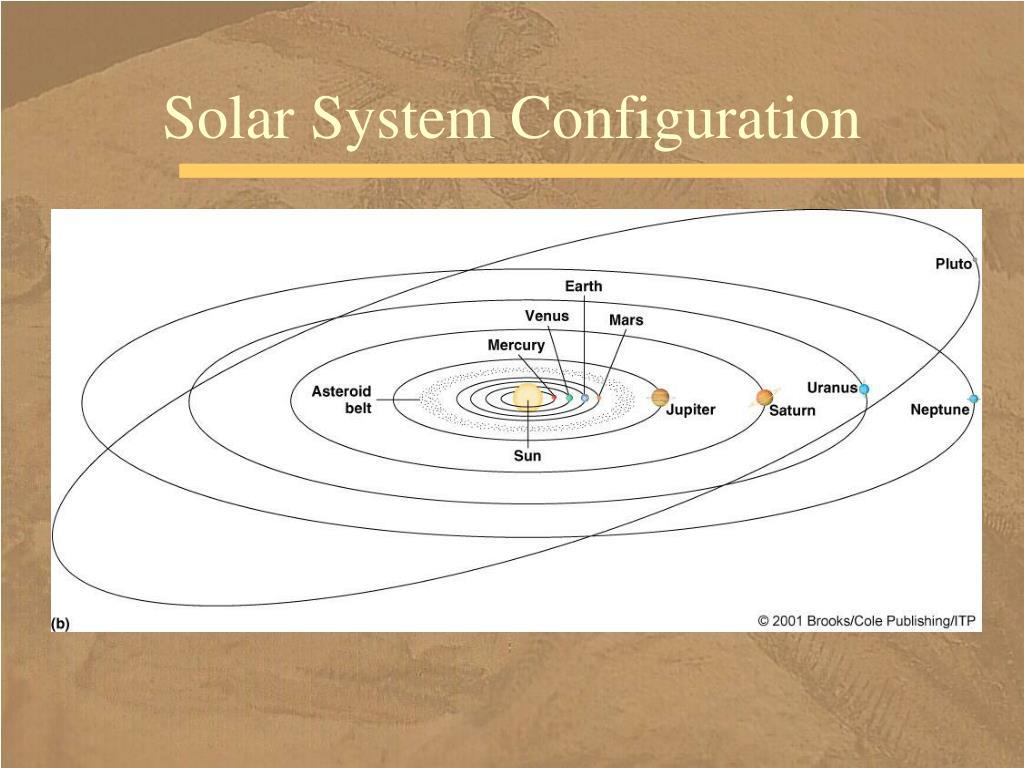 Solar System Configuration