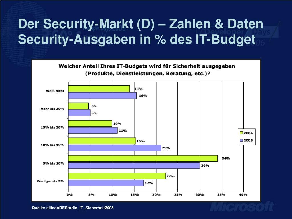 Der Security-Markt (D) – Zahlen & Daten