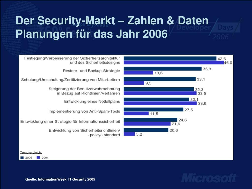 Der Security-Markt – Zahlen & Daten