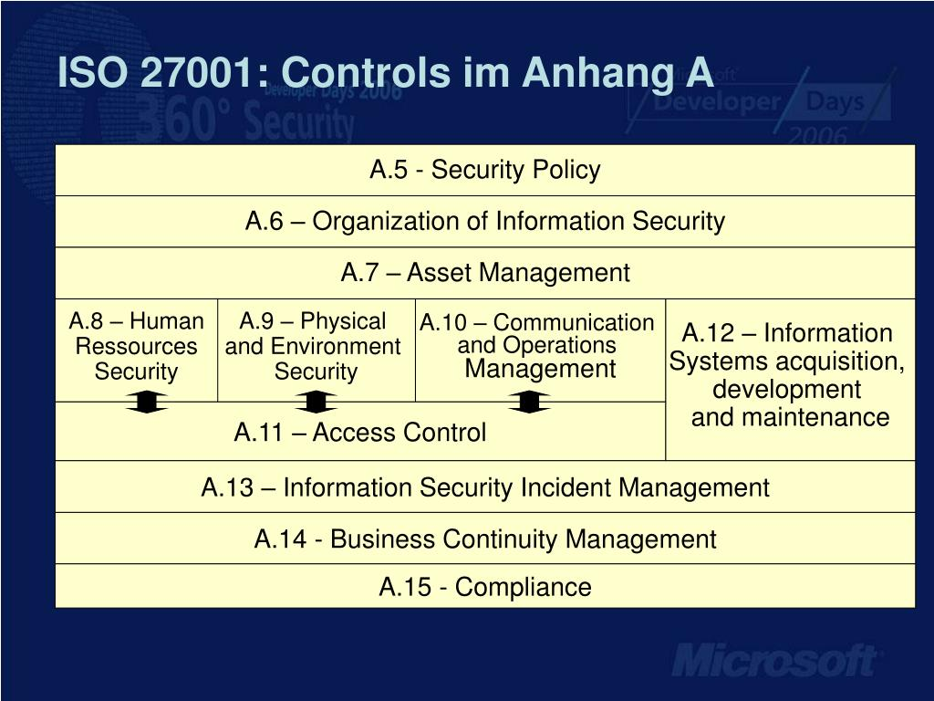 ISO 27001: Controls im Anhang A