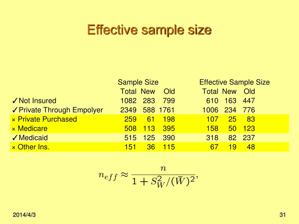 Effective sample size