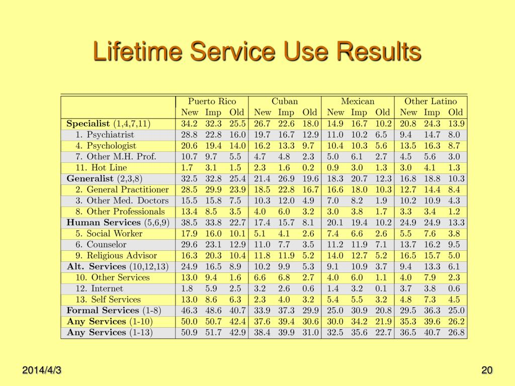 Lifetime Service Use Results