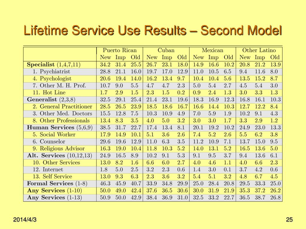 Lifetime Service Use Results – Second Model