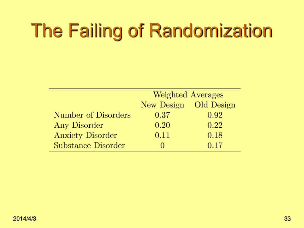 The Failing of Randomization