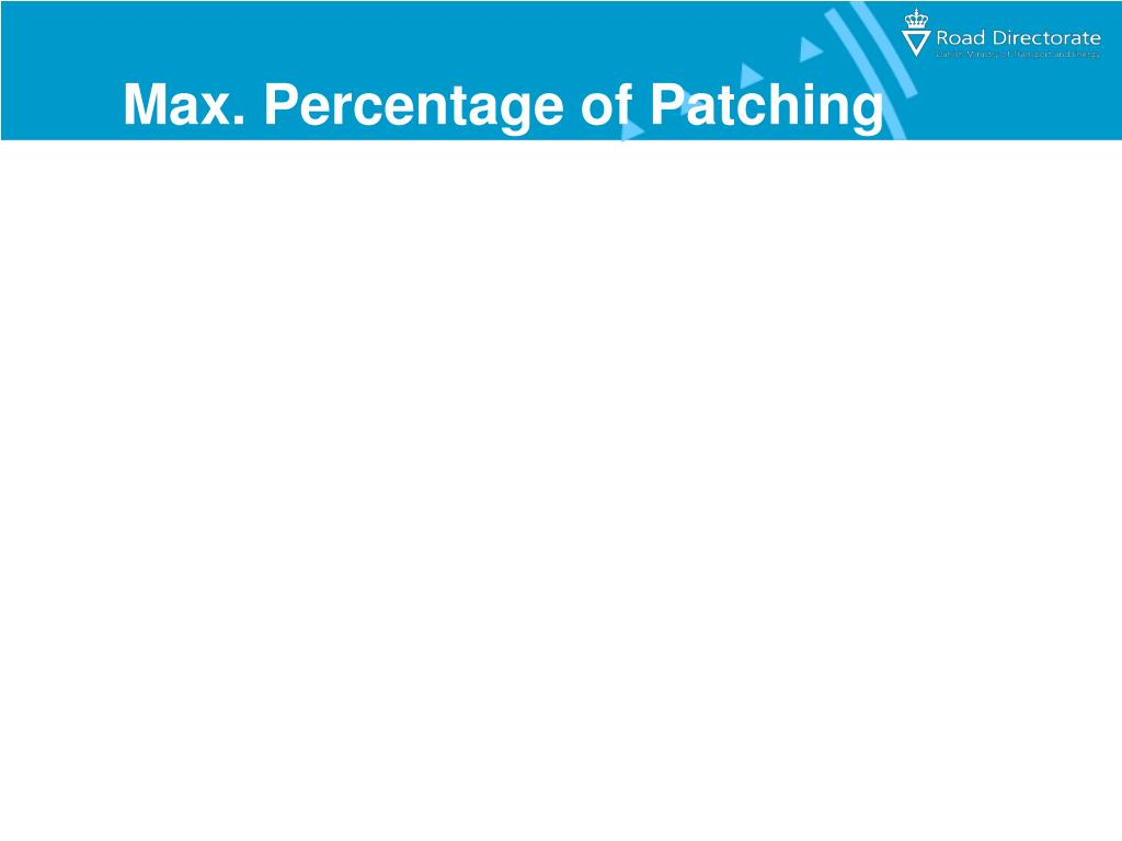 Max. Percentage of Patching