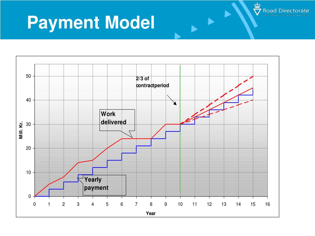 Payment Model