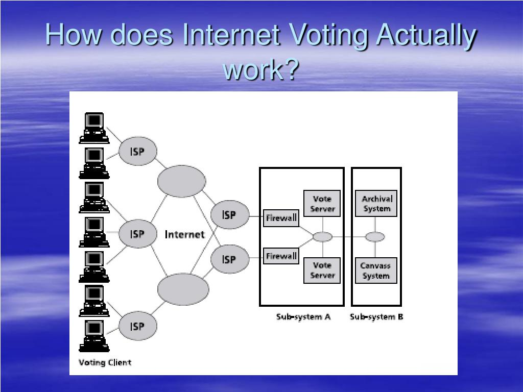 How does Internet Voting Actually work?