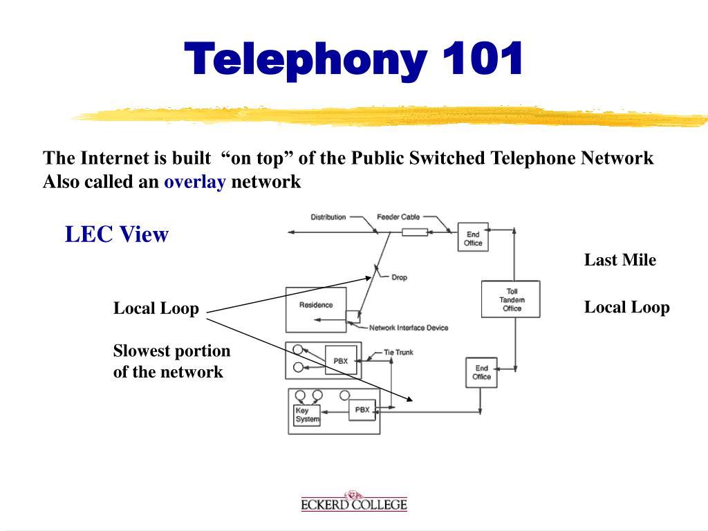Telephony 101