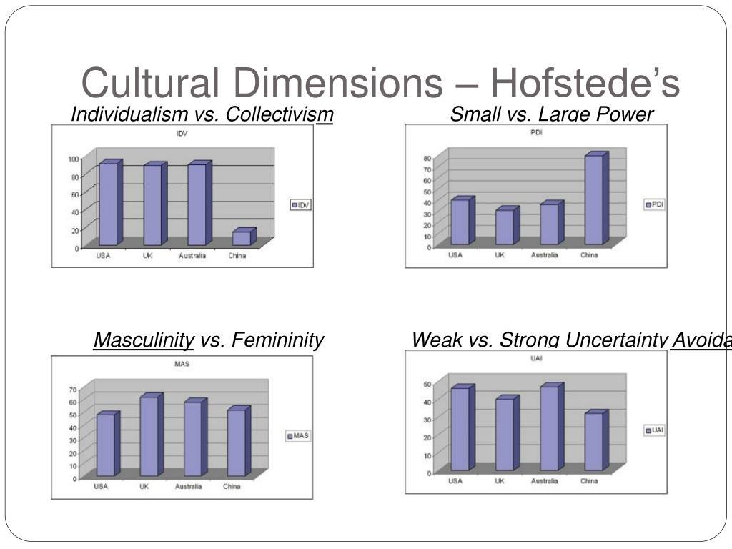 Cultural Dimensions –