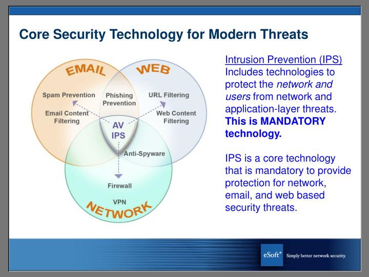 Core Security Technology for Modern Threats