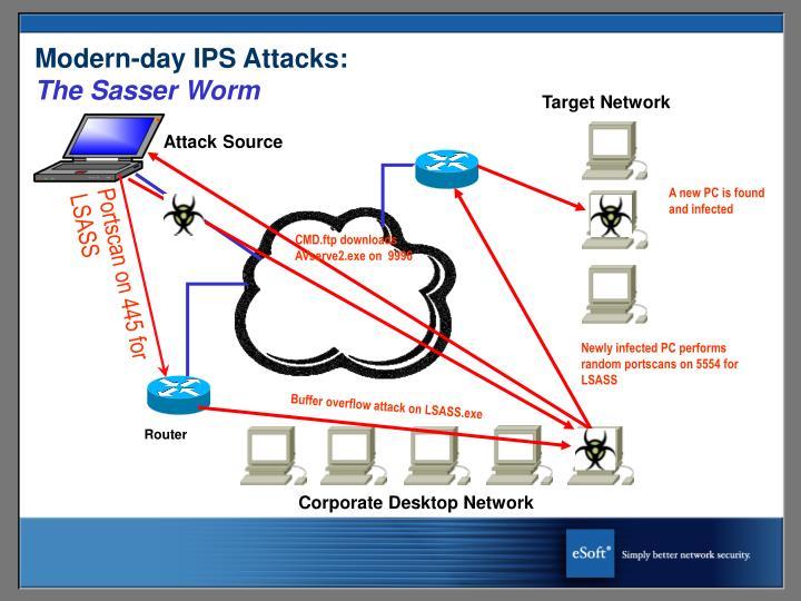 Modern-day IPS Attacks:
